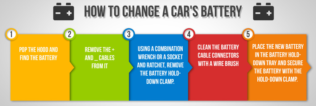 How to Change a Car's Battery